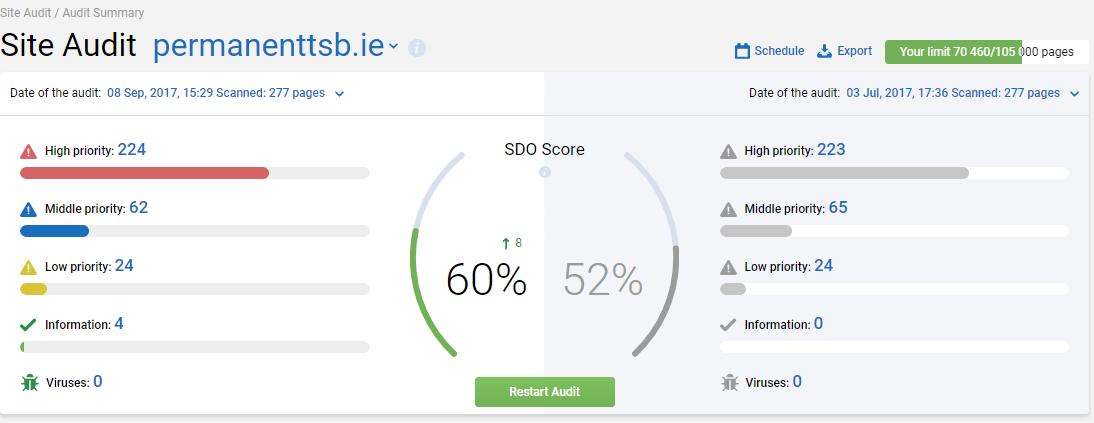 Site Audit — Serpstat tutorial