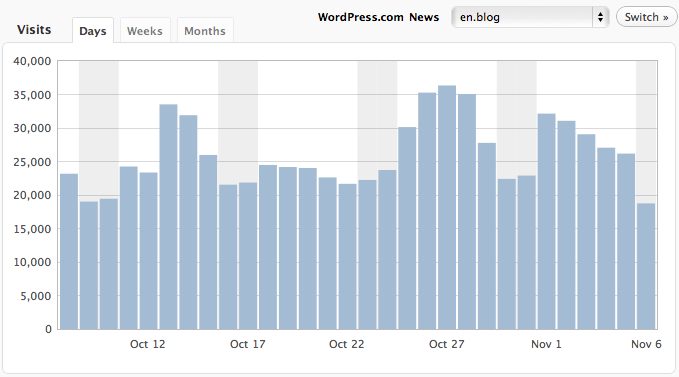 10 Must See Report Plugins for WordPress – WP Solver