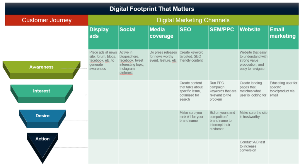 The Beginner's Guide to a Successful Digital Marketing Footprint