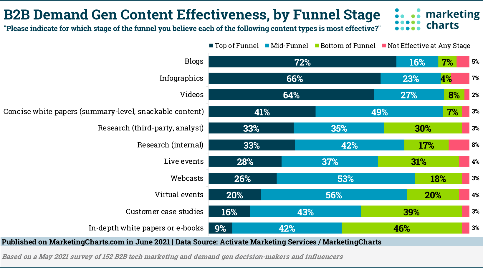 Here's What B2B Content Works at Each Stage of the Funnel – Marketing Charts