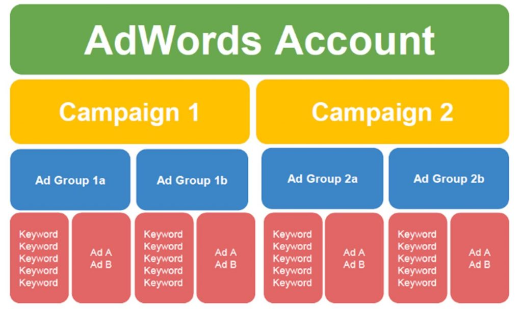 Google Ads Tips to Make You More Money in 2019 – Conversion Uplift