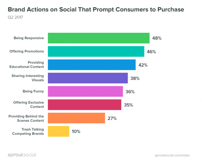 Global social media research summary 2018 | Smart Insights