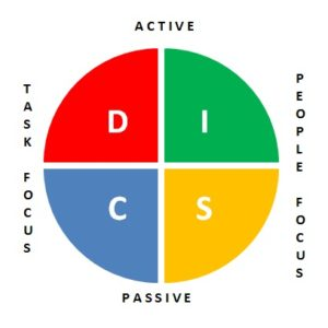 DISC Profile: Free Online Personality Strengths Test – Tony Robbins