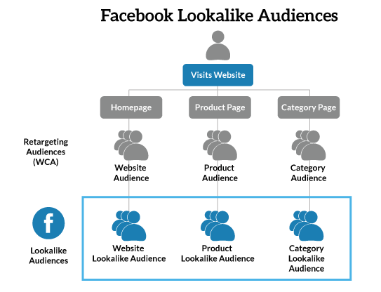A step-by-step guide to Facebook Retargeting for eCommerce