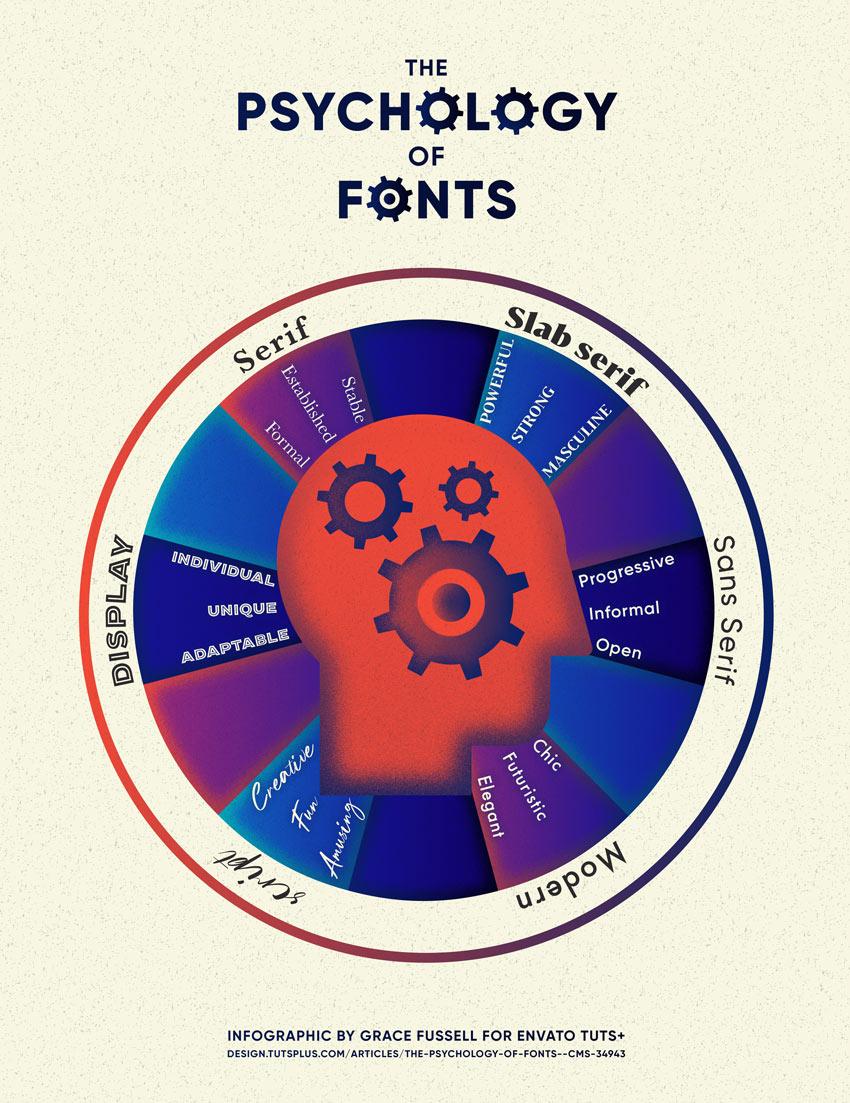 The Psychology of Fonts (Fonts That Evoke Emotion)