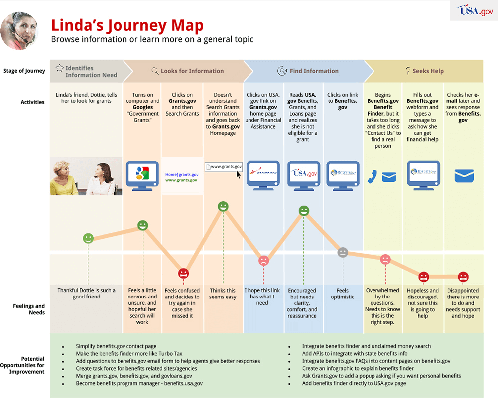 How to Create a Customer Journey Map Completely From Scratch