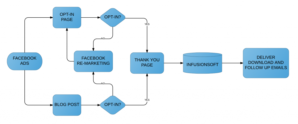 Minimum Viable Marketing Strategy – Troy Dean