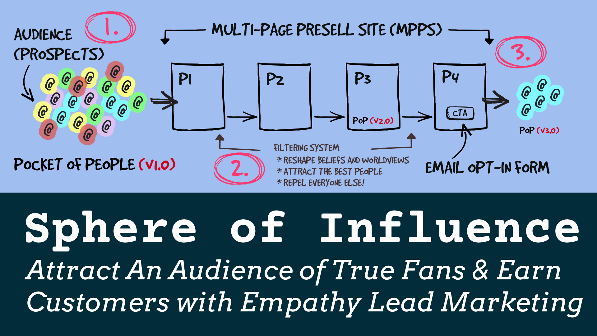 Sphere of Influence (SOI) – Attract Amazing Customers (Empathy Lead Story Driven Marketing) | by André Chaperon