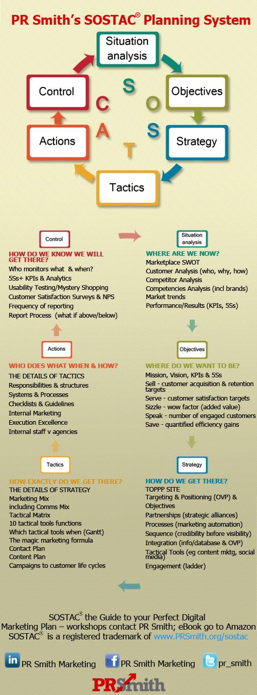 SOSTAC® Planning