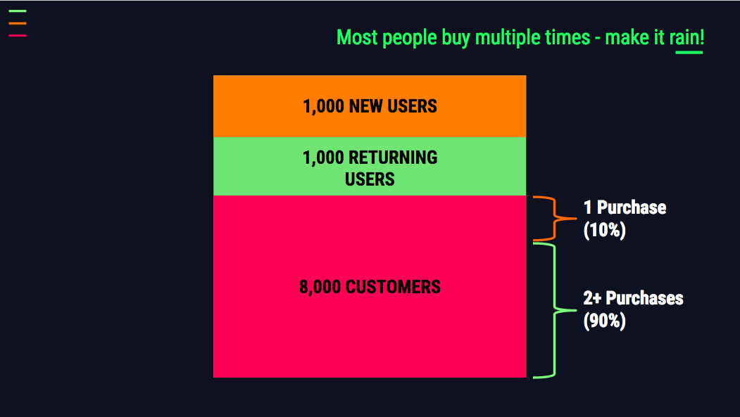 Beginner's Guide to Marketing Funnel Analysis | Ladder