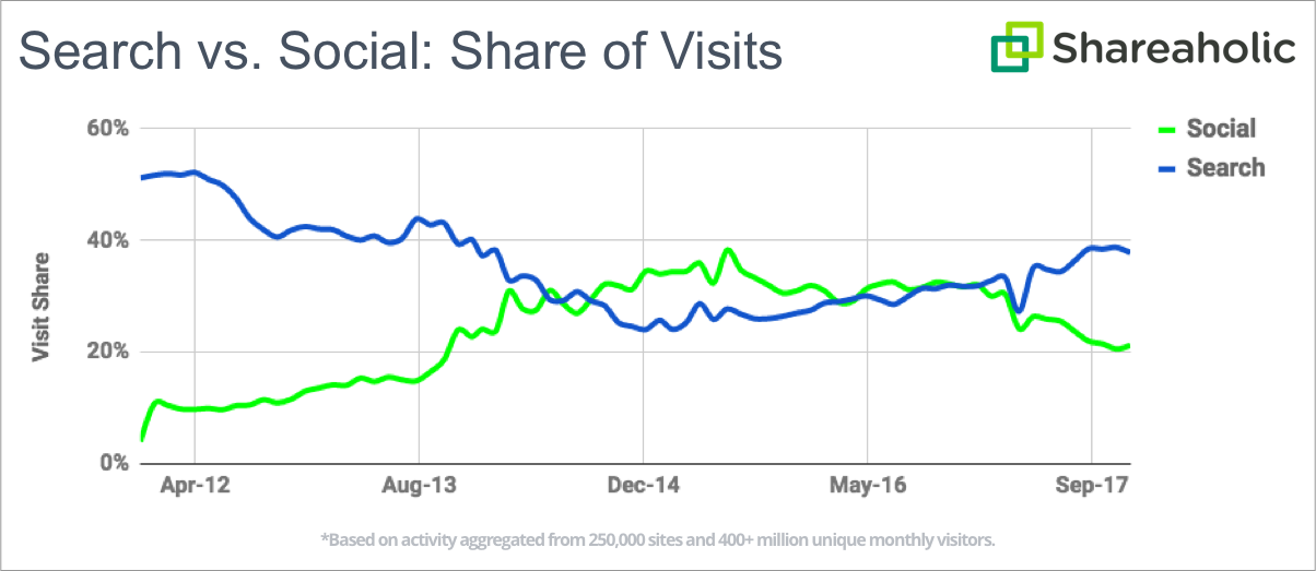 Pinterest, Instagram, and Google are big winners as Facebook traffic share falls 8% in 2017