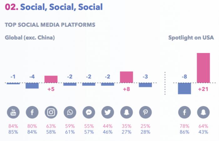 Digital Marketing Statistics 2018 – best quality global sources