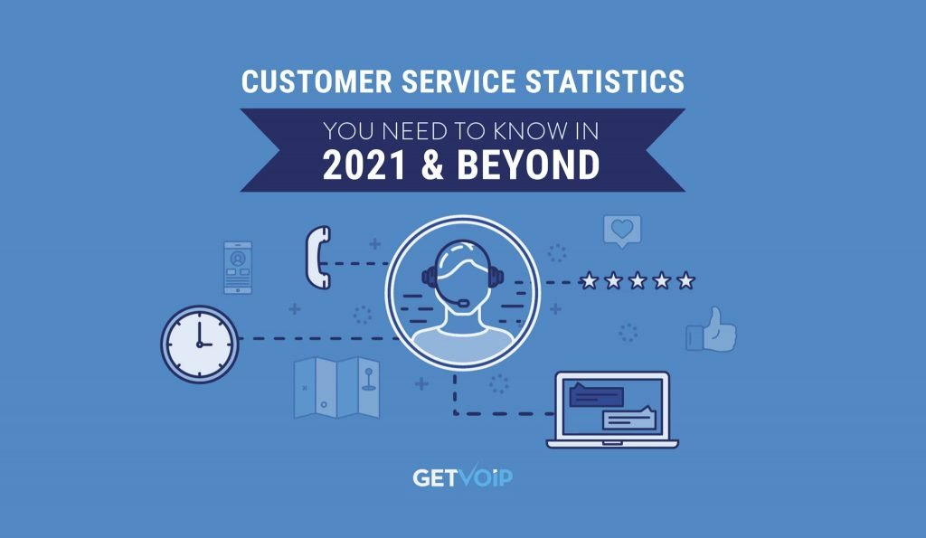 The 75 Customer Service Statistics to Know in 2021 and Beyond | GetVoIP