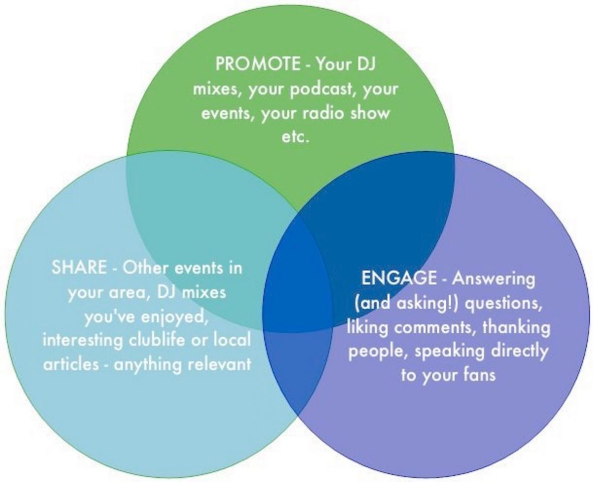 What To Post On Your DJ Facebook Page – Digital DJ Tips