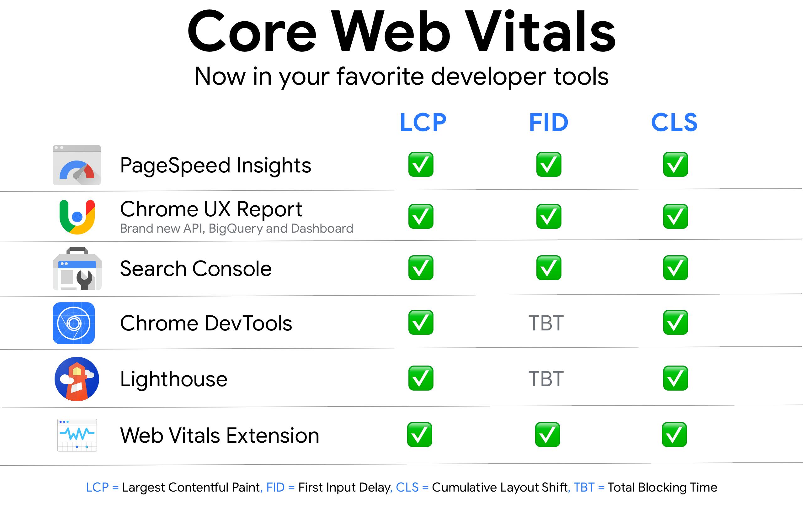 Tools to measure Core Web Vitals