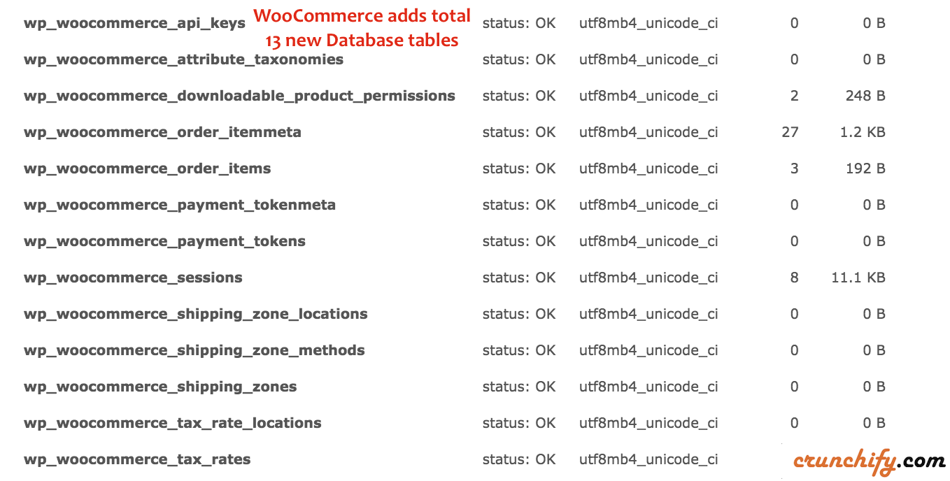 How to Stop Loading WooCommerce .js (javascript) and .css files on all WordPress Posts/Pages? • Crunchify