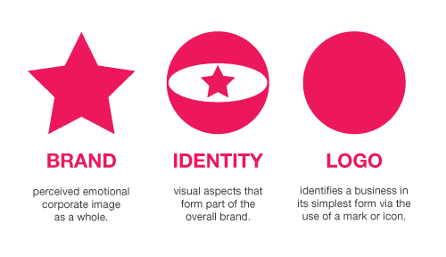 Branding, Identity & Logo Design Explained | JUST™ Creative