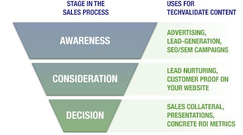How to Create a Marketing Funnel That Generates Sales