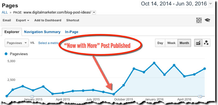 """How to Update & Republish Content   The """"Now with More"""" Blog Post"""