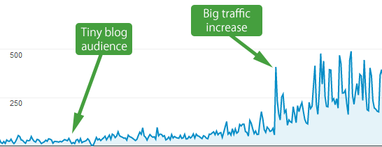 How to Get Paid to Double Your Blog Traffic: a Technique 99% of Bloggers Won't Dare Try
