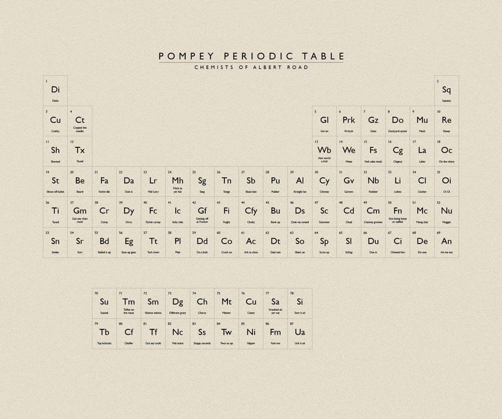 Pompey Periodic Table